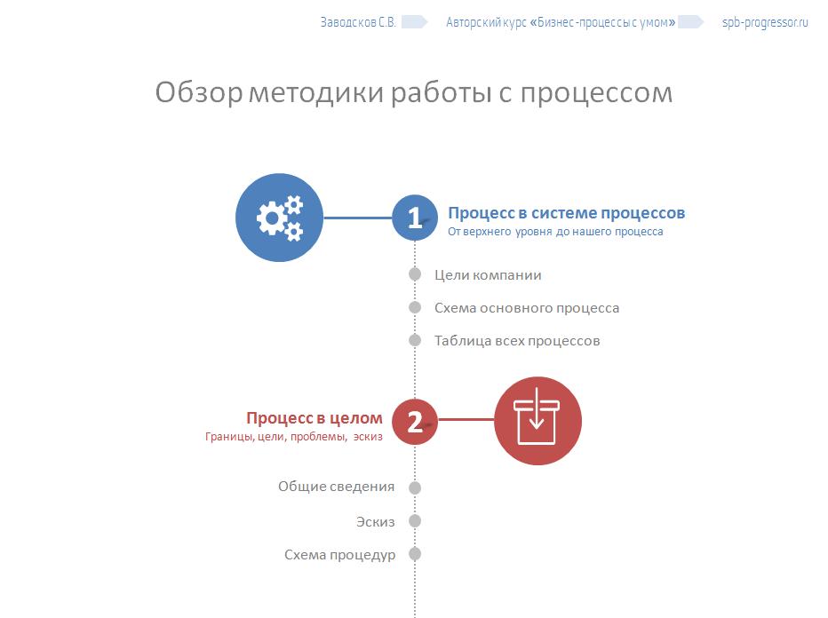 Программа тренинга Бизнес-процессы с умом, шаги 1 и 2