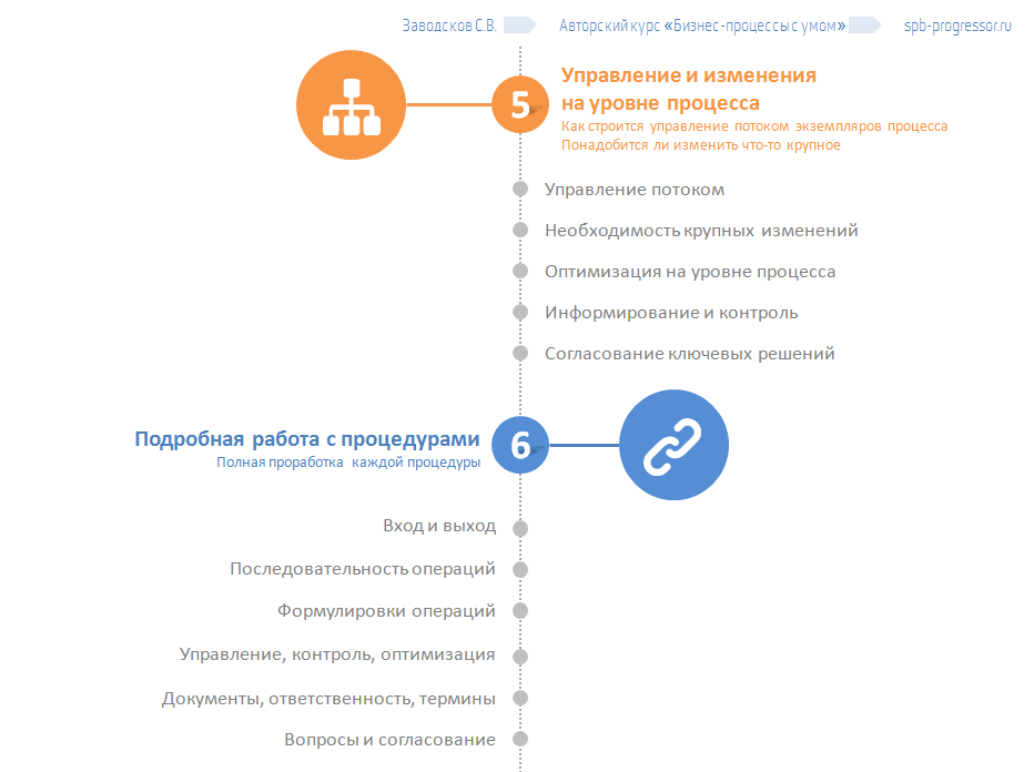Программа тренинга Бизнес-процессы с умом, управление и процедуры