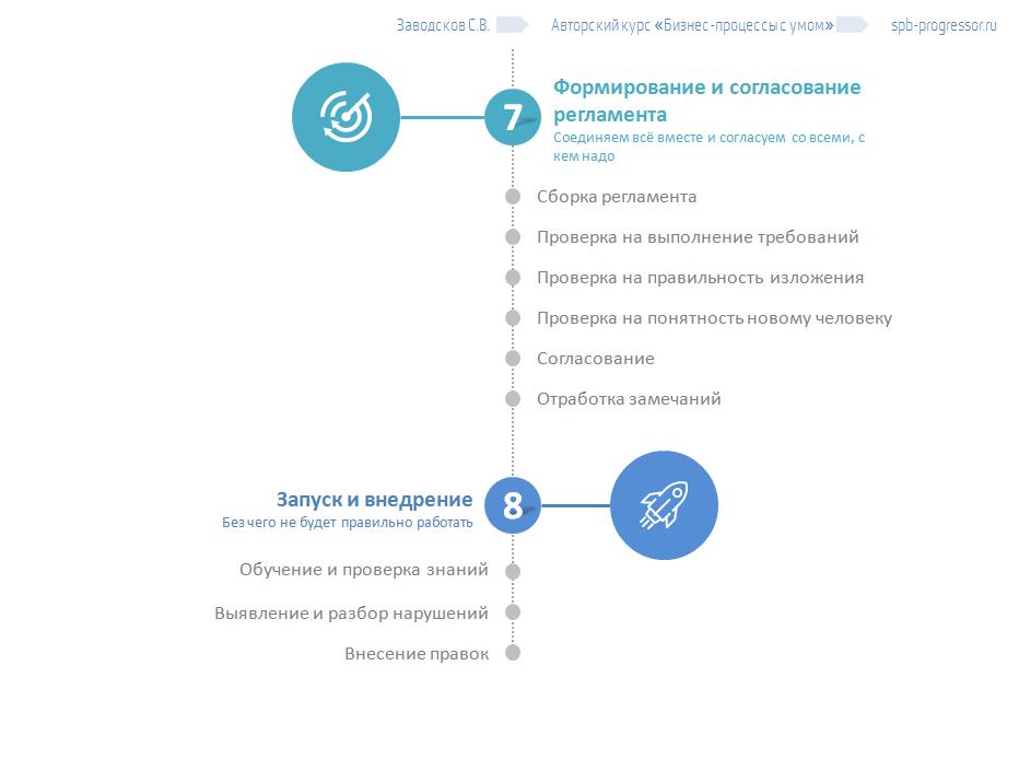 Программа тренинга Бизнес-процессы с умом, регламент и внедрение