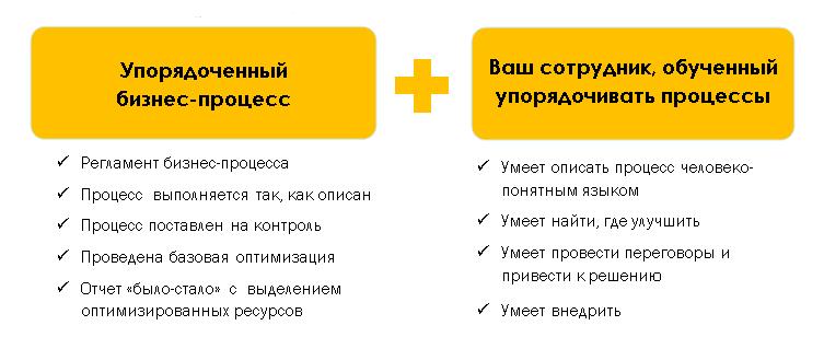 Результаты дистанционного курса-тренинга по бизнес-процессам