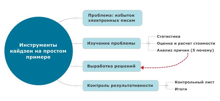 Работа с проблемой. Статистика, анализ, оценка, разработка решений, контроль результативности