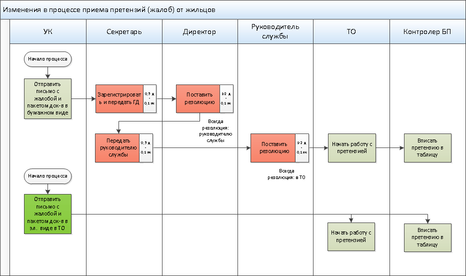 Пример оптимизации бизнес-процесса