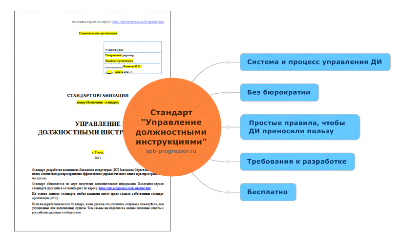 Стандарт организации: Управление должностными инструкциями