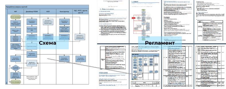 Сравнение схемы бизнес-процесса и регламента бизнес-процесса