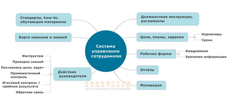 Комплексное управление сотрудником