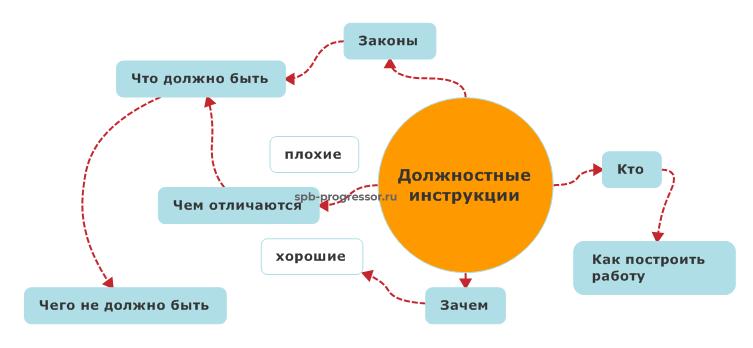 Должностные инструкции 2021. Подробное руководство и подборка материалов