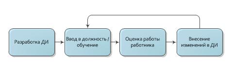 Процесс управления должностными инструкциями