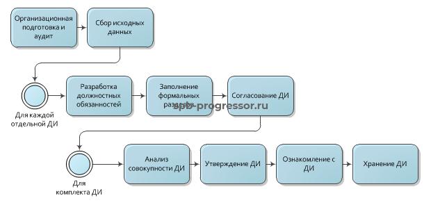 Общий вид процесса разработки должностных инструкций