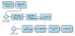 Процесс и порядок разработки должностных инструкции