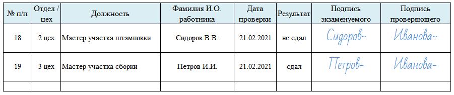 Пример журнала проверки знания должностных инструкций